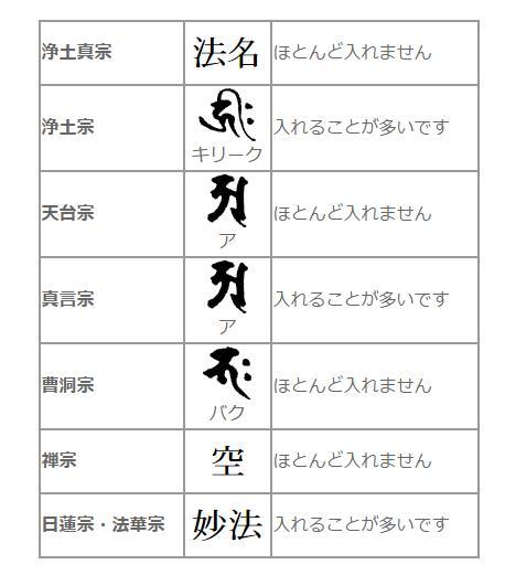 各宗派の梵字